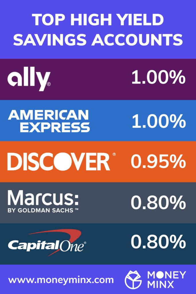 Top High Yield Savings Accounts by Money Minx